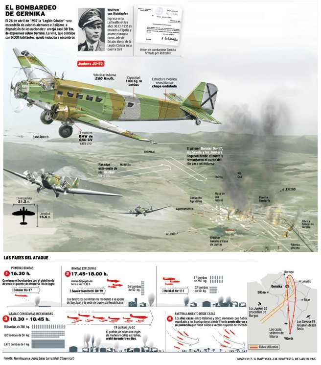 Bombardeo a Gernika