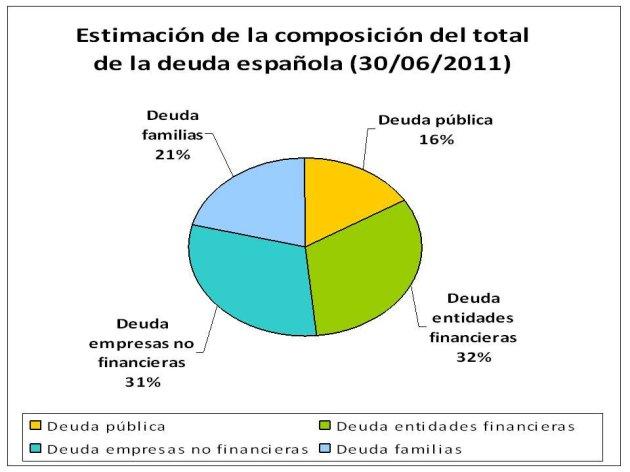 Deuda española en 2011