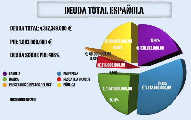 Deuda Española