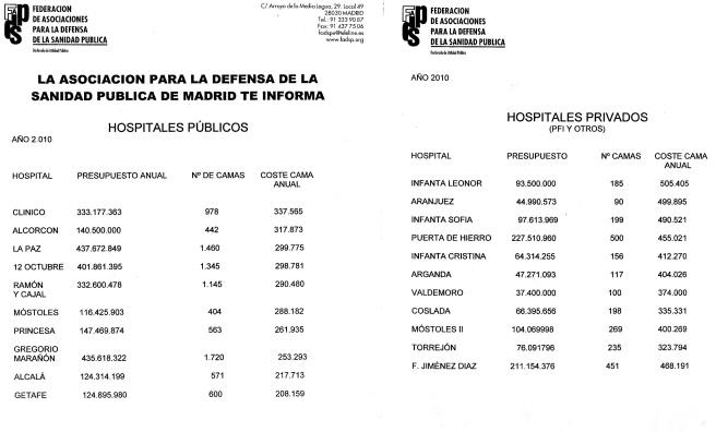 Hospitales, coste por cama