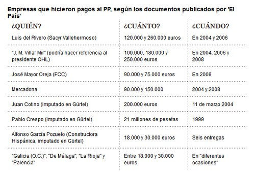 Corrupción PP