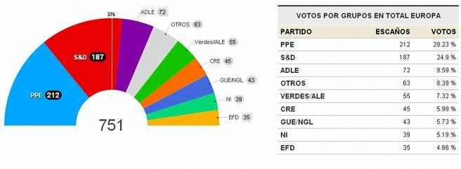 Elecc.Europeas 2014, 2