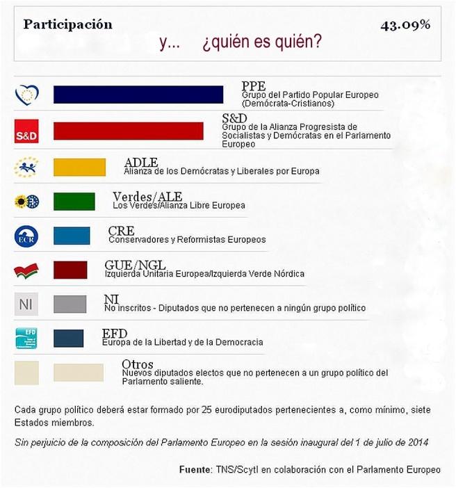 Elecc.Europeas 2014, 3