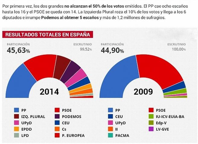 Elecc.Europeas 2014