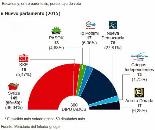 Elecciones griegas 2015. 3