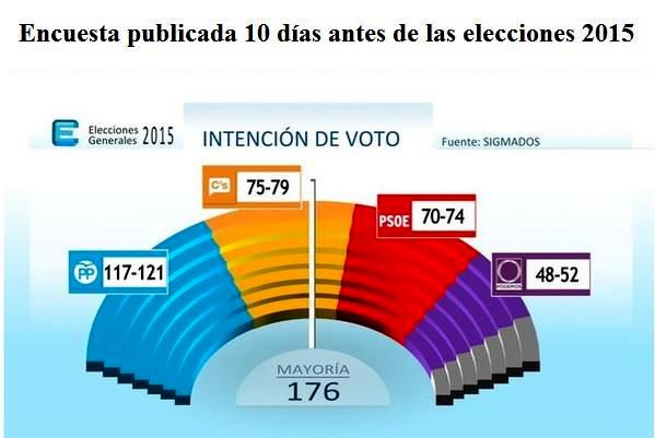 Elecc. 2015, encuestas previas