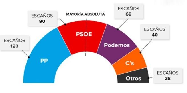 Elecc. 2015