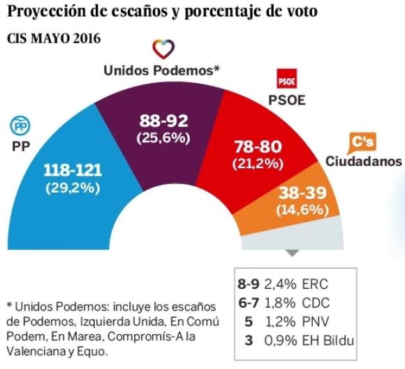 CIS, encuestas 2016 - copia